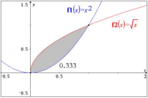 Areal mellem grafer